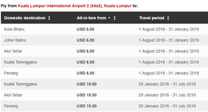 AirAsia: распродажа авиабилетов от $6 в одну сторону! -