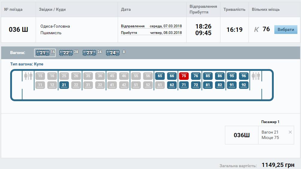Укрзализныця начала онлайн продажа билетов на поезда Одесса – Перемышль и киев – Ковель- Хелм! -