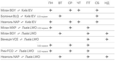 Дешевые авиабилеты в Италию от €35 в одну сторону! 20% скидки на осенние рейсы от Ernest! -