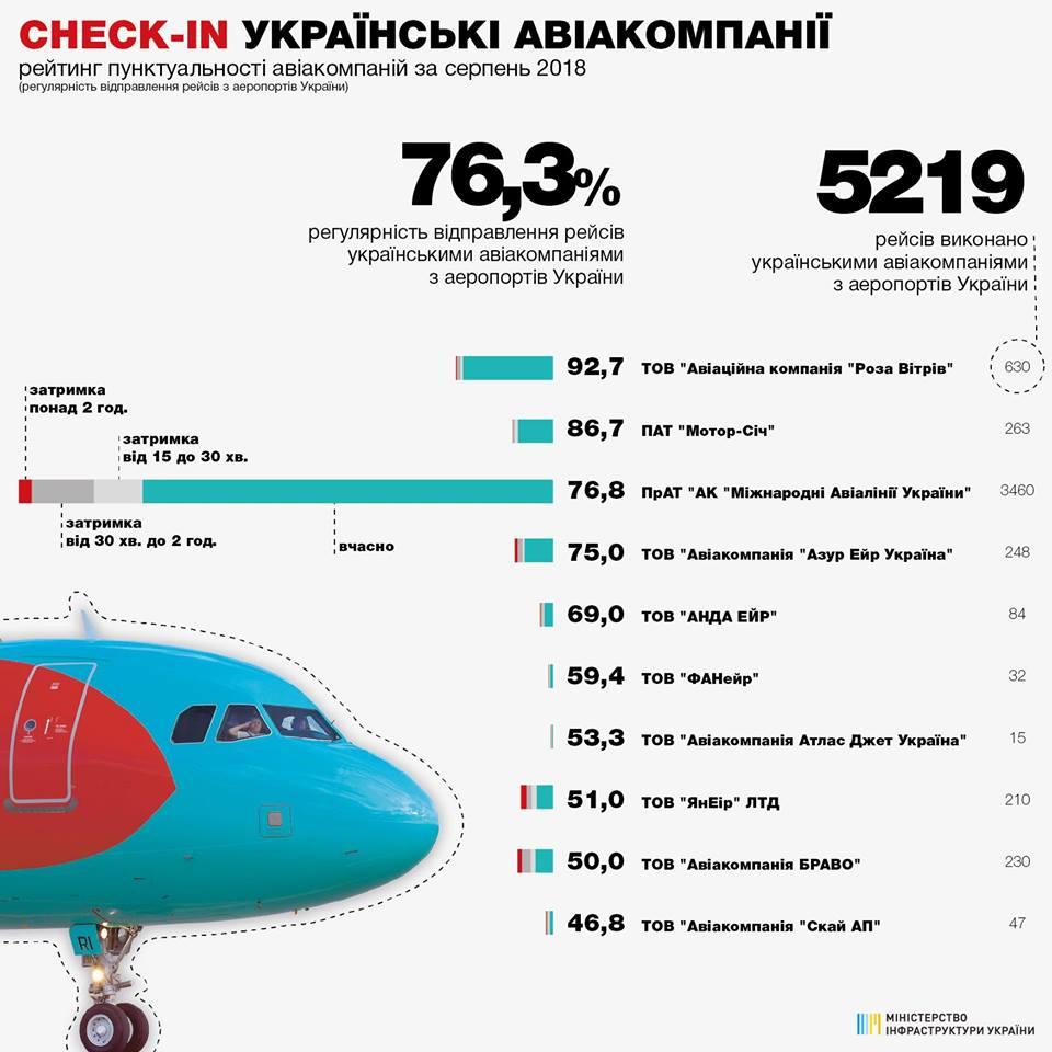 Рейтинг пунктуальності авіакомпаній