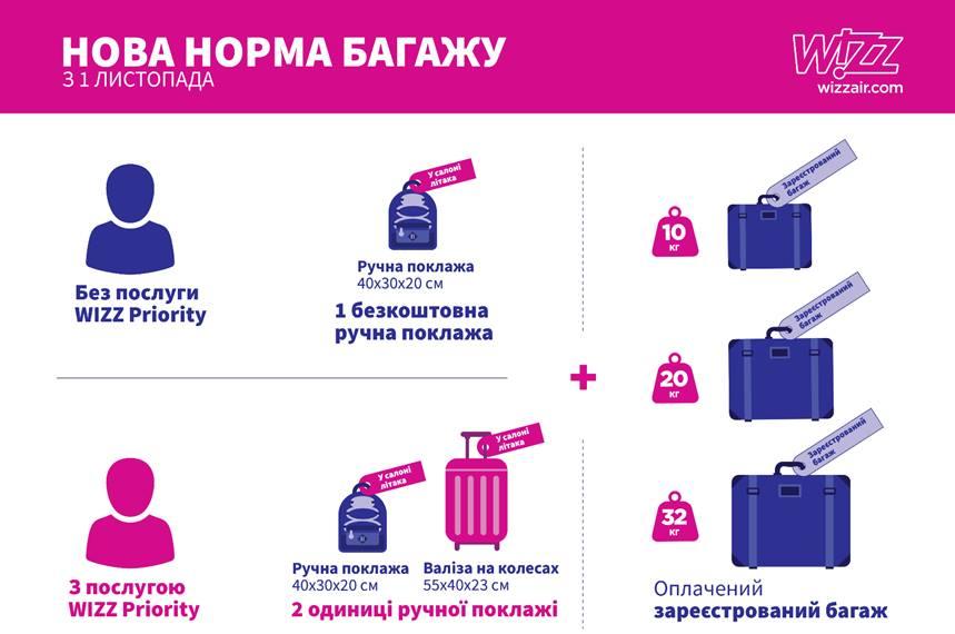 Авиакомпания Wizz Air вводит оплату за перевозку большой ручной клади! -
